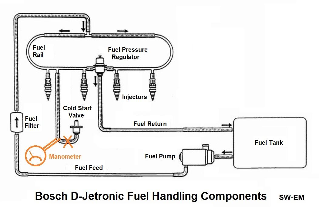 SW-EM Bosch D-Jet Notes