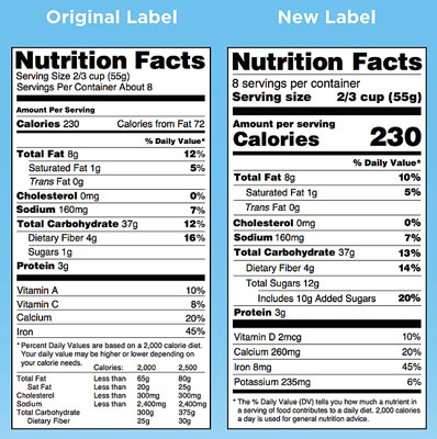 Added Sugars to be included on new nutrition label Swedish Medical