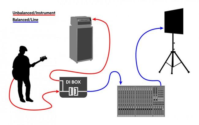Di Box Diagram - Wiring Diagrams Schema