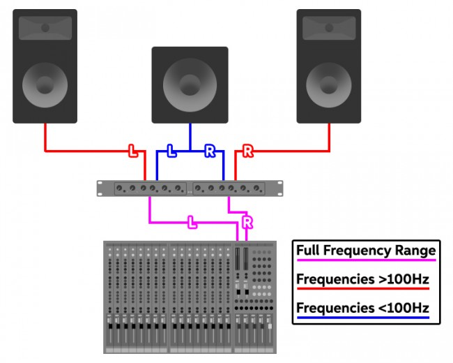 Adding a Subwoofer to Your PA Sweetwater