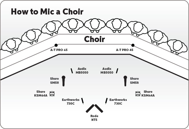 How to Mic a Choir \u2013 With Sound Samples! Sweetwater