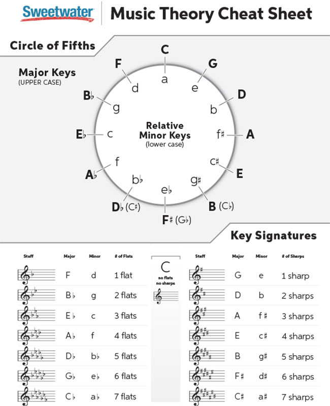 Music Theory Cheat Sheet Sweetwater