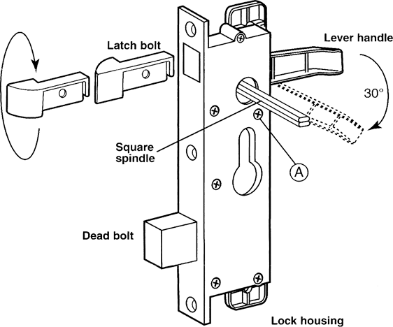 searched term inside mortise lock diagram