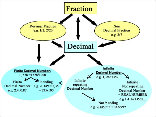 Converting fractions (continued) - decimal to fraction chart