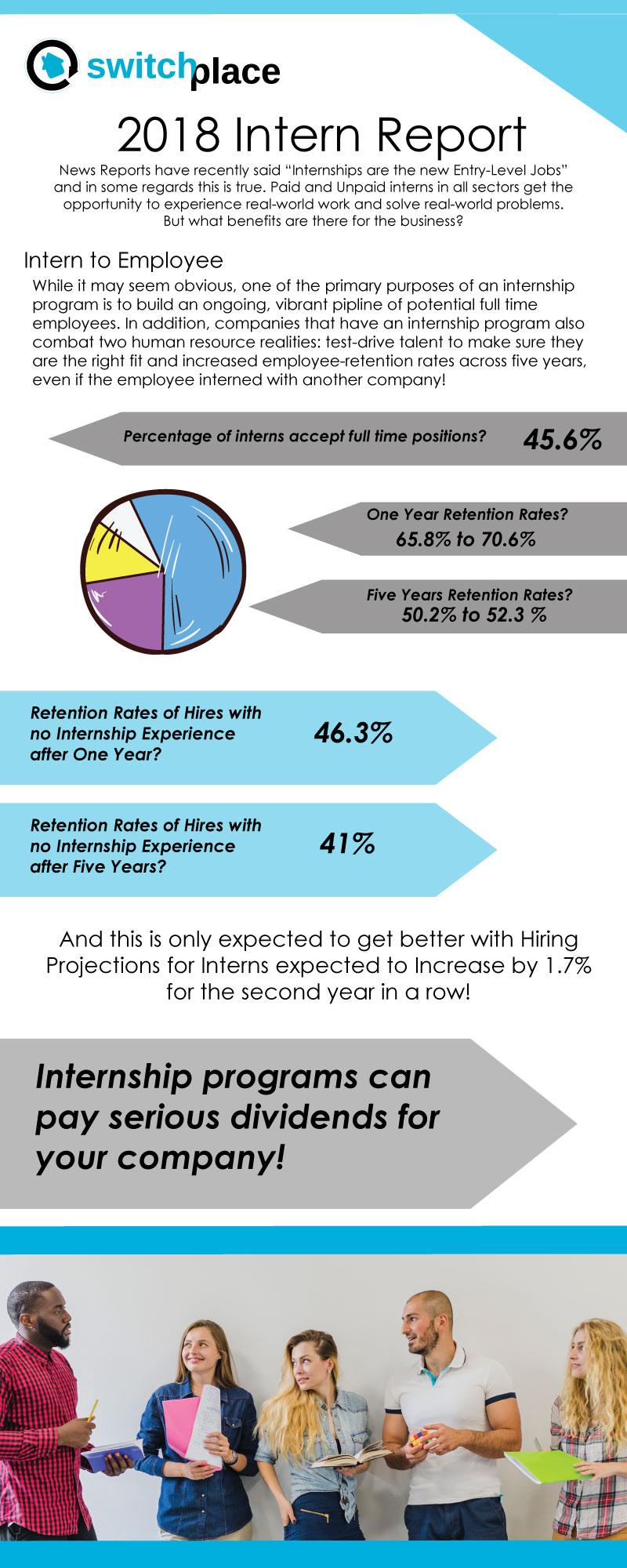 Internship Best Practices