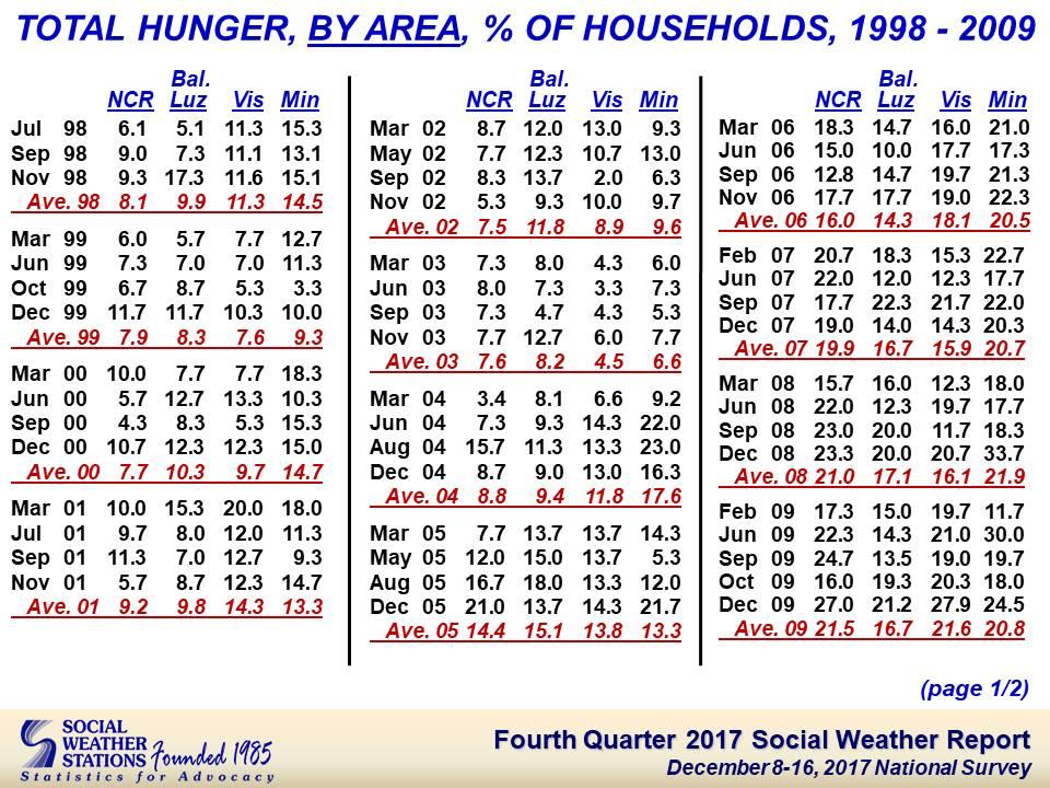 Calendar Quarters social weather stations fourth quarter 2017