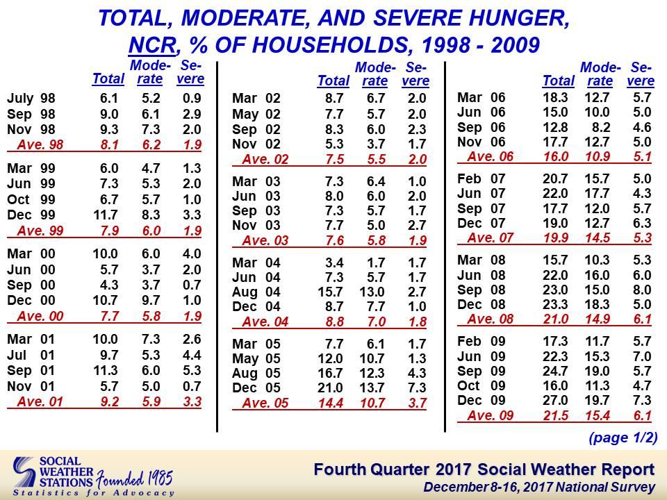 Social Weather Stations Fourth Quarter 2017 Social Weather Survey - calendar quarters