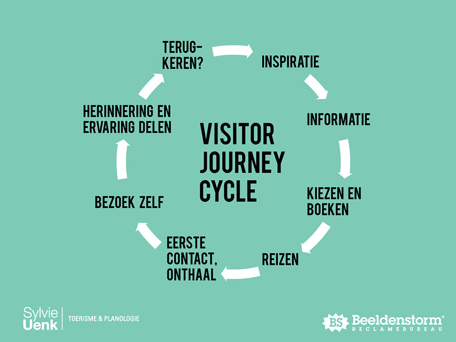 36 best Journey! images on Pinterest Customer journey mapping - Marketing Timeline Template