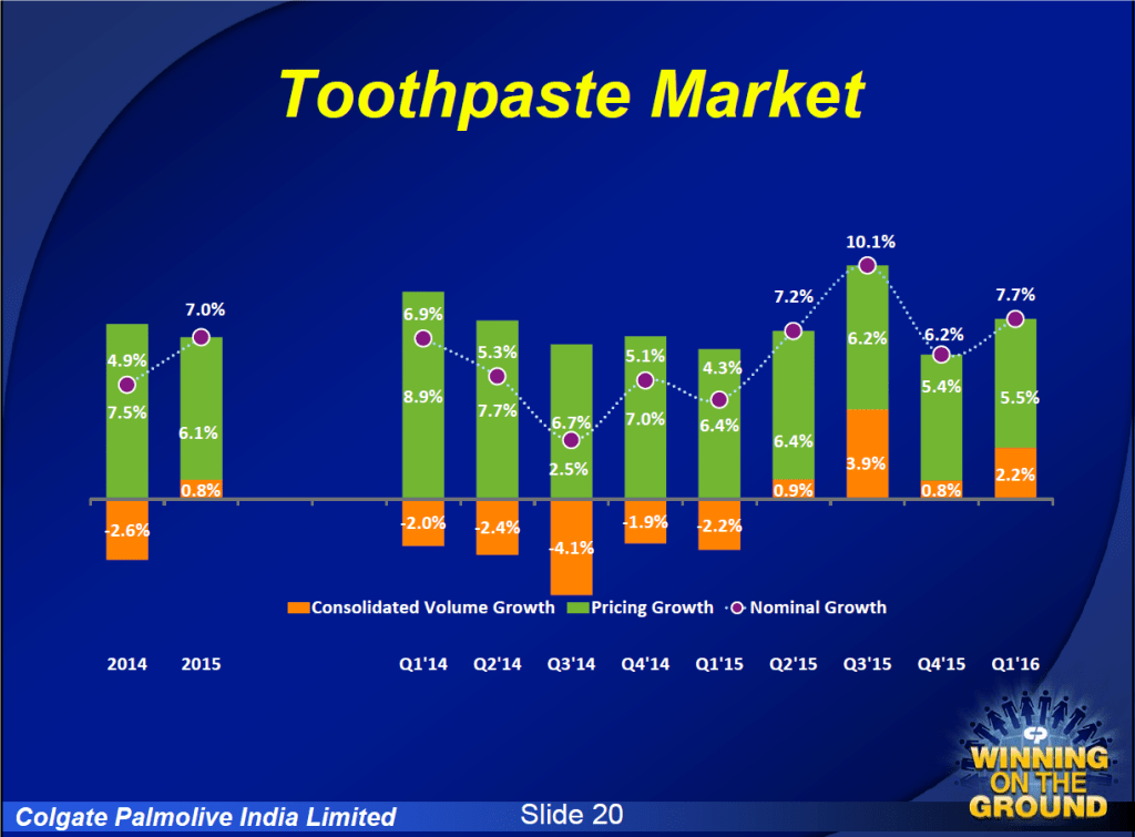 India Toothpaste Market - Volume and Price Growth