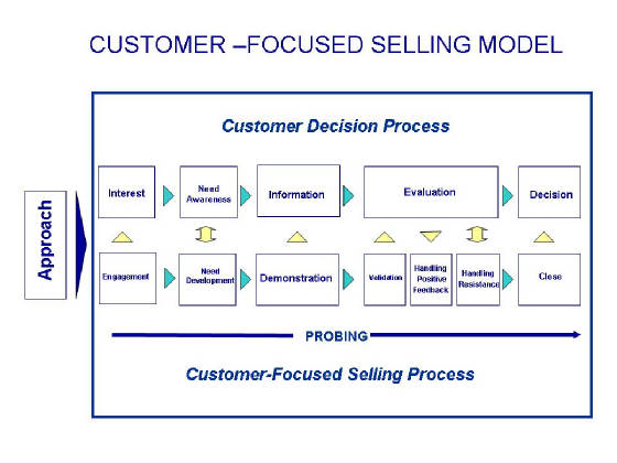 Customer Focused Selling