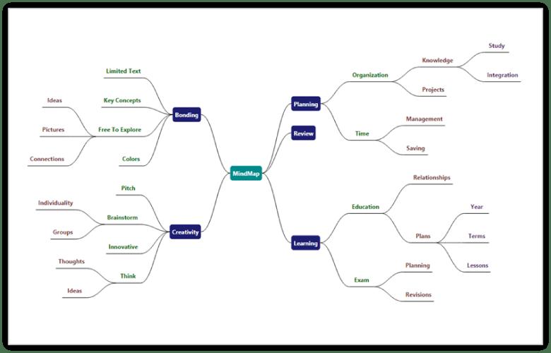 process control logic diagram