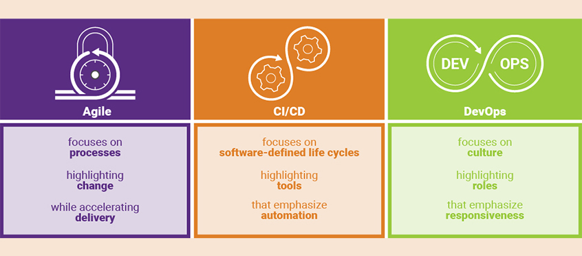 What\u0027s the difference between Agile, CI/CD, and DevOps? Synopsys