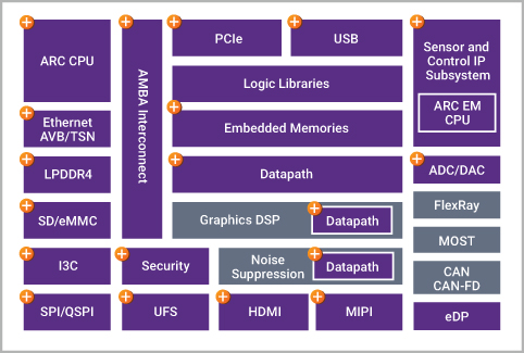 Automotive In-Vehicle Infotainment Systems - Synopsys