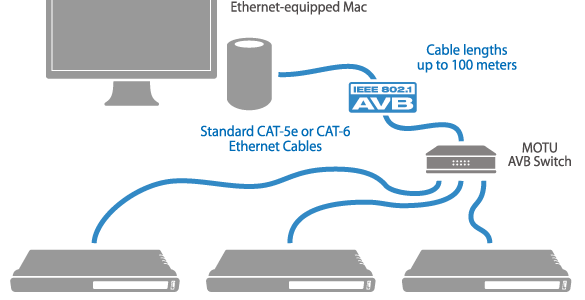 motu-ethernet-mac-diagram