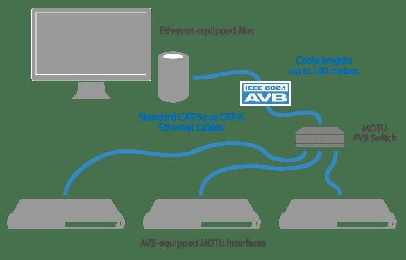 motu-ethernet-mac-diagram