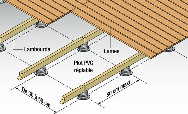 Réaliser une terrasse avec des lames de bois - Comment Poser Une Terrasse Bois