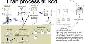 process-till-kod