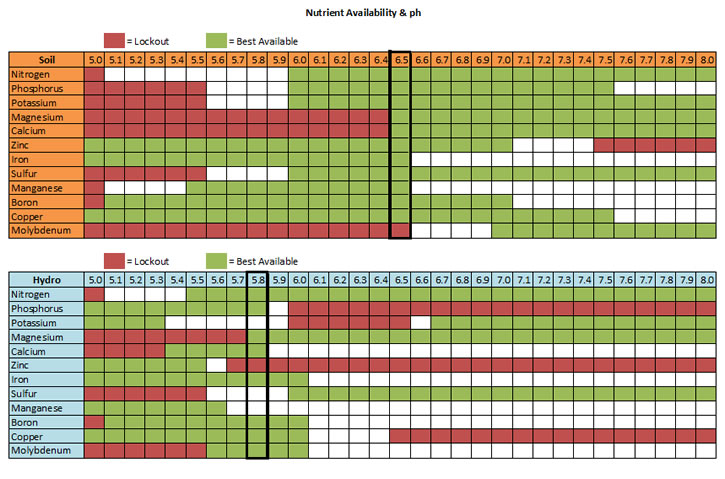 ph nutrient chart - Fashionstellaconstance - ph chart