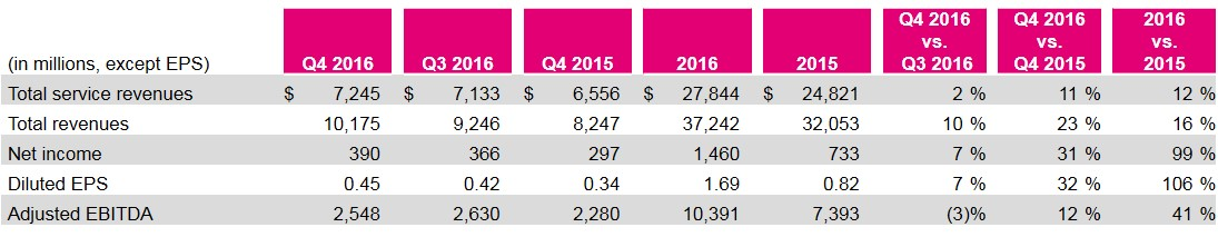 T-Mobile Separates Itself from the Competition for a Third Straight - tmobile costumer service