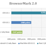 browsermark-Apple-iPad-mini