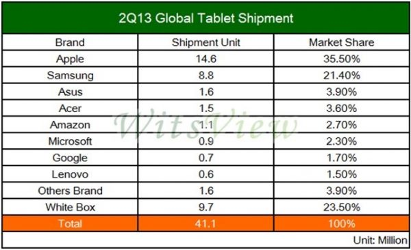 shippments qd 2013 tablets