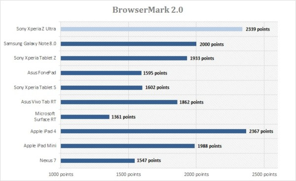 Sony-Xperia-Z-Ultra-browsermark2.0-test-tablette-tactile.net
