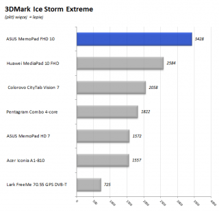 ASUS_MeMo_Pad_FHD_10_41_3DMark_IS_Extreme