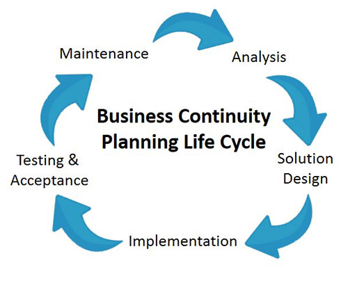 Business Continuity Planning in Life Sciences Taconic Biosciences - business continuity plan