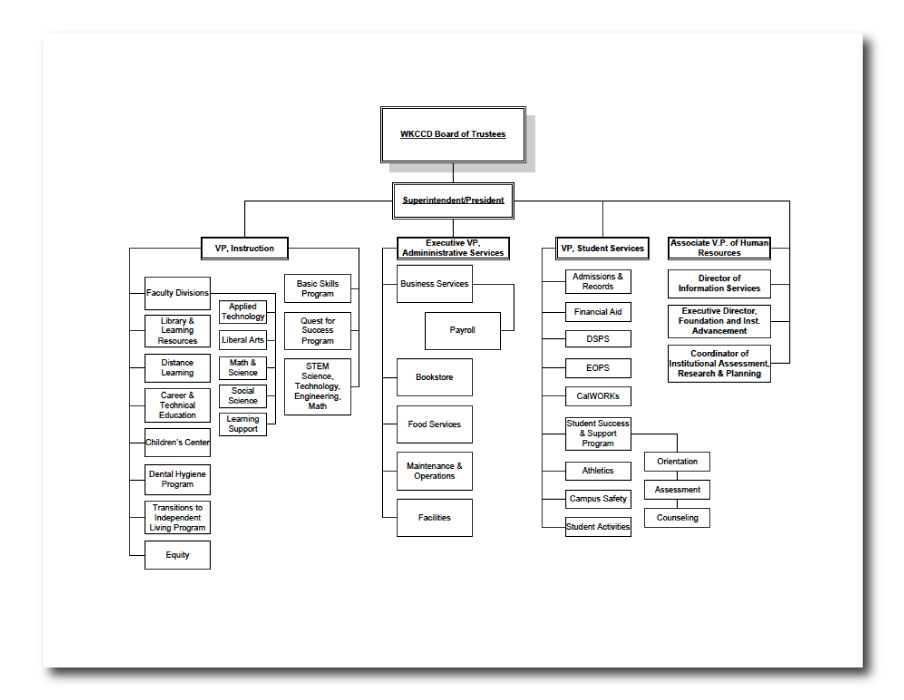 human resources organizational chart  ppt