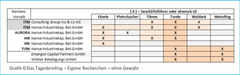 Weissflog - Firmenmatrix
