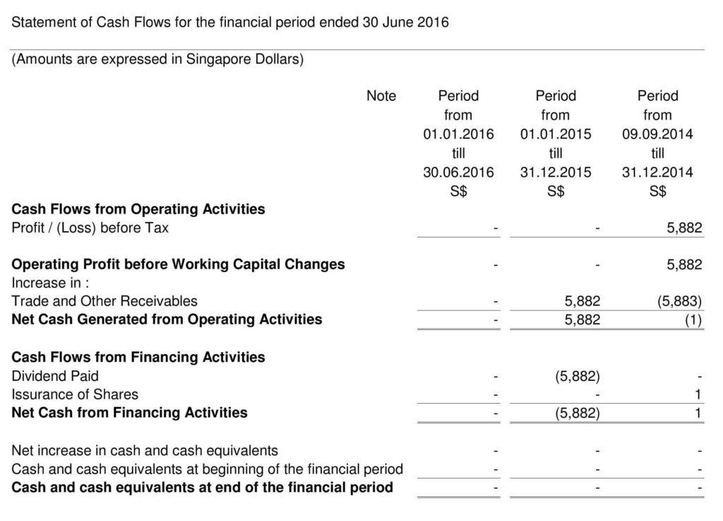 Cash Register Balance Sheet Template and Closing A Pte Ltd Singapore