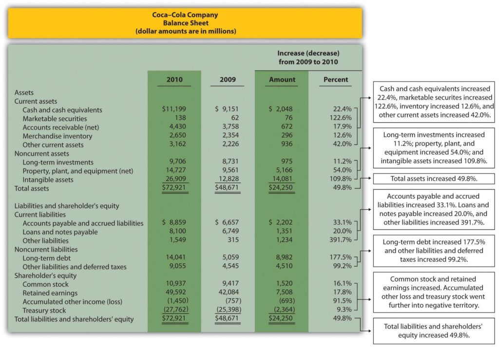 Sample Financial Analysis Report Template and Managerial Accounting