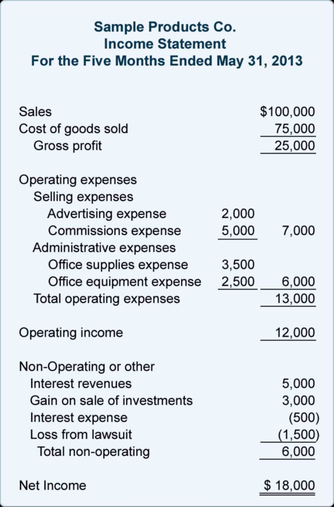 Sample Financial Statement for Non Profit organizations - Tagua