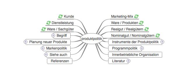 Produkt Markt Matrix Nach Ansoff Produktdiversifikation