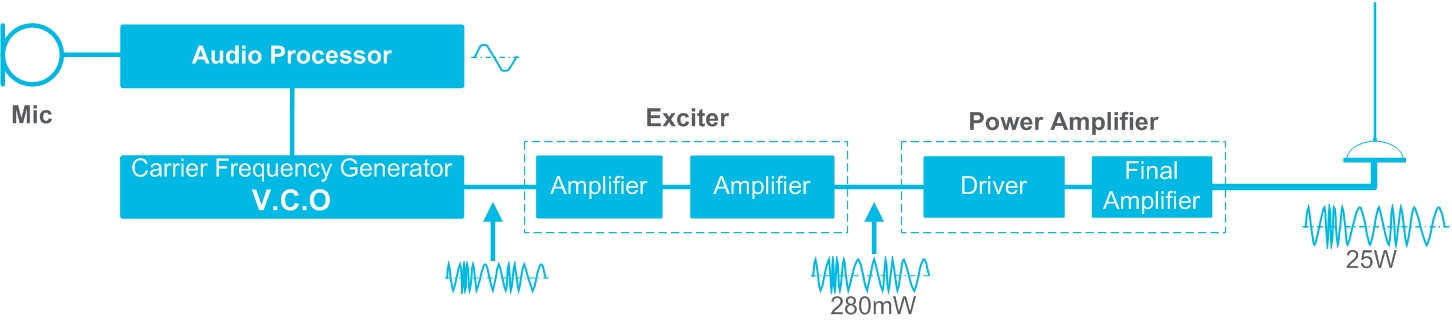 How does an FM Transceiver work? Tait Radio Academy