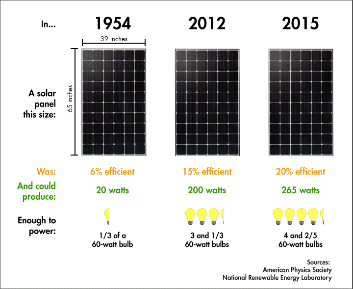 how much power 1 kw solar system generate