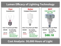 How Many Lumens Per Watt Incandescent