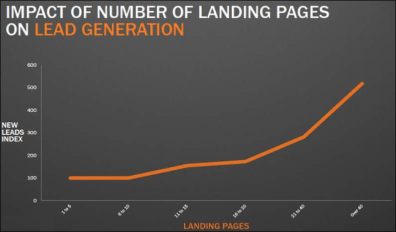 Graph of landing pages from HubSpot