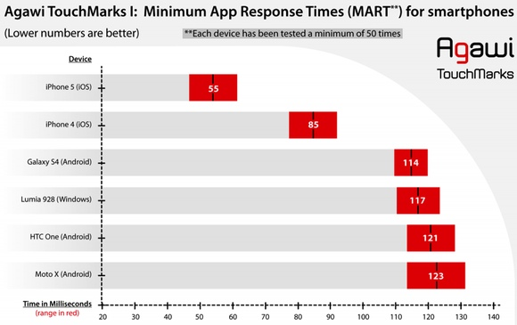 iphone-vs-android-app-response-time