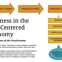 The You Economy Business Road Map explained (free download!)