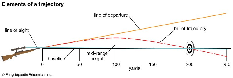 What Is MOA? We Help You Understand Minutes of Angle for Dummies
