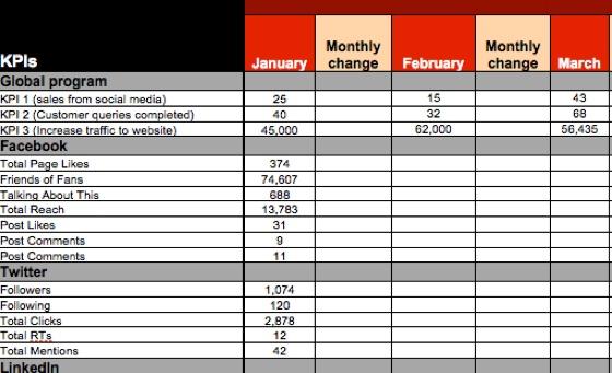 social media weekly report template