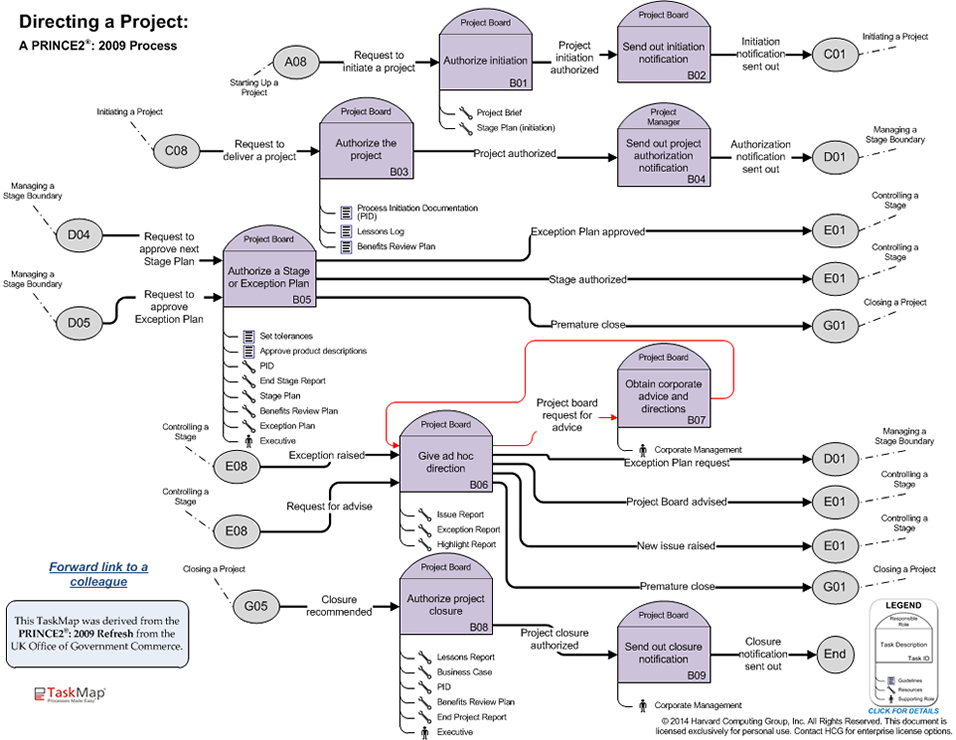 PRINCE2 2009 - Closing a Project - project closure template