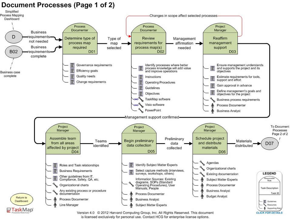 Define Business Requirements - business requirement documents