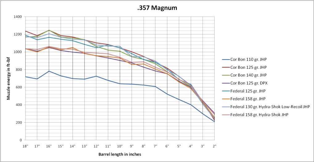 Muzzle Energy And Barrel Length For Popular Calibers 357