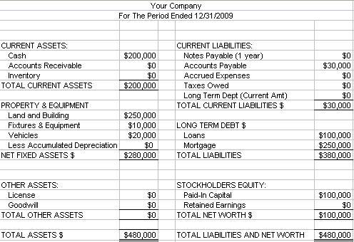 make a balance sheet - Josemulinohouse