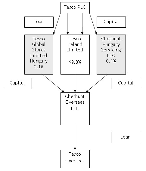 Organisation structure of tesco Custom paper Writing Service