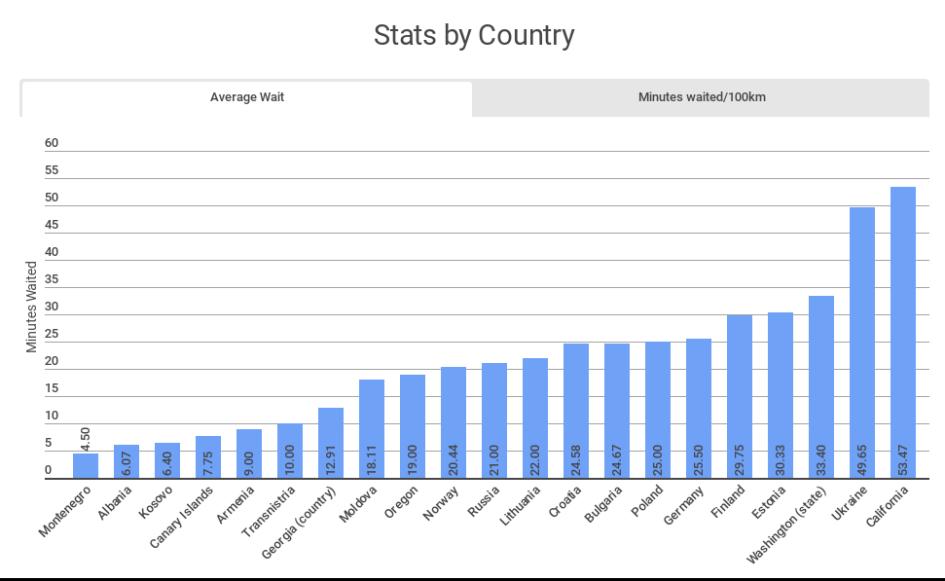 Hitchhiking stats