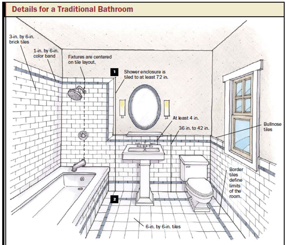 Bathroom Design & Planning Tips:  Taymor