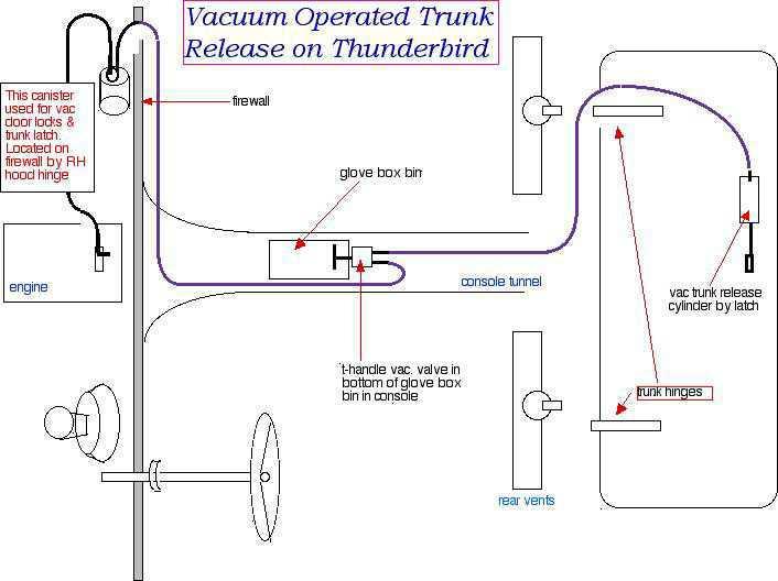 1966 Ford Vacuum Line Diagram Online Wiring Diagram